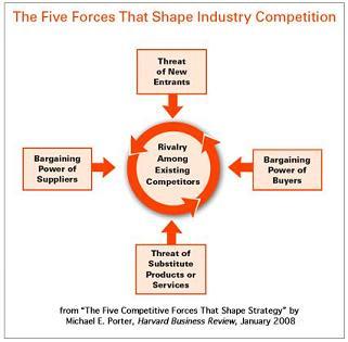 Las 5 fuerzas de Porter: Aplicación práctica