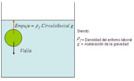 Nuevas aplicaciones del principio de Arquímedes